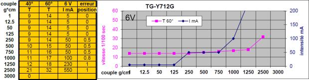tgy-s712g-2