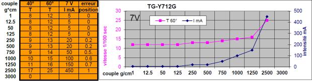 tgy-s712g-3