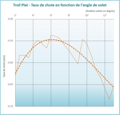 Sur le ventre, le taux de chute mini du Troll en SB96V s'obtient aux alentours de 7° de volets baissés.