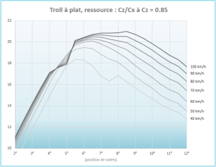 Quand la vitesse augmente, le meilleur angle de volet pour une ressource appuyée ne semble pas varier beaucoup, entre 6° et 7°. Peut-être augmente-t-il légèrement (les marches sur les courbes sont dûes à la convergence d'xfoil mais ne sont naturellement pas physiques).