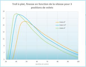 Finesse max avec 4° de volets (courbe verte) oui ! Mais... au delà de ~43km/h on est plus fin avec 2,5° de volets (courbe bleue), au delà de ~56km/h on est plus fin en lisse (courbe orange).