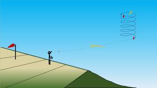 2 prise d'altitude dans l'ascendance : le but est de monter. On se cale à taux de chute min. 7° de volets baissés.
