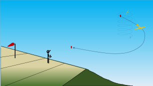 3 prise de vitesse et placement devant le pilote. Le but est de conserver le plus de vitesse possible tout en descendant au niveau du regard. On était à 7° de volets baissés, mais au fur et à mesure que le planeur accélère on relâche les volets pour être en lisse quand la vitesse est franchement au dessus de la vitesse finesse max. Déjà à ce stade on ne peut plus se contenter des phases de vol car on fait varier progressivement la courbure en fonction des sensations de vol. Par exemple si on décide de voltiger à faible vitesse, on conservera peut-être un peu de volets (2°) à la fin de cette phase, alors qu'on serait en lisse longtemps avant si l'on prend beaucoup de vitesse.