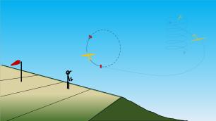 4 5 et 6 : boucle (looping) tirée : le but est de décrire la trajectoire avec amplitude tout en conservant le plus d'énergie (vitesse) possible. 4 début de boucle : on augmente le Cz en cabrant pour engager la boucle. Afin d'optimiser la finesse dans cette configuration, quelques degrés de volets (dépend du rayon de boucle et de la vitesse de vol) que l'on relâche progressivement au fur et à mesure que l'on relâche la profondeur quand le planeur passe sur le dos.
