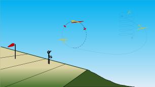 5 partie dos de boucle : pour décrire un beau cercle, le planeur doit voler sur le dos et pas simplement retomber. On passe de lisse à quelques degrés de volets relevés en sommet de boucle, puis à nouveau lisse juste avant de recommencer à cabrer