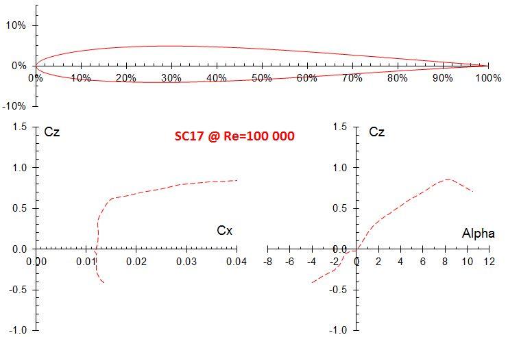 SC17, an aerobatic airfoil proposal – Voltige planeur RC