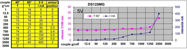 KST-DS125MG-mesures-5V
