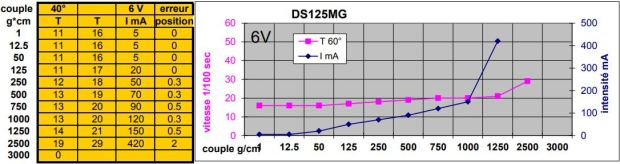 KST-DS125MG-mesures-6V